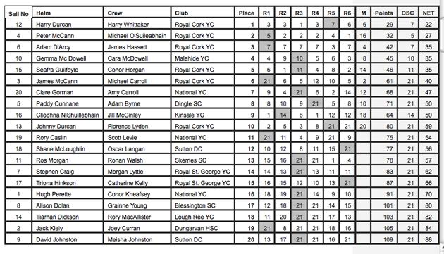 Results Kinsale