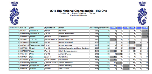 Score Sheet after Day 2